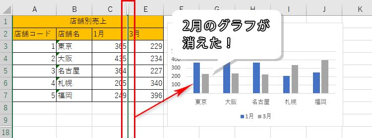 列を非表示にしたグラフの例