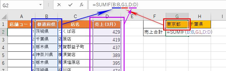 SUMIF関数の引数