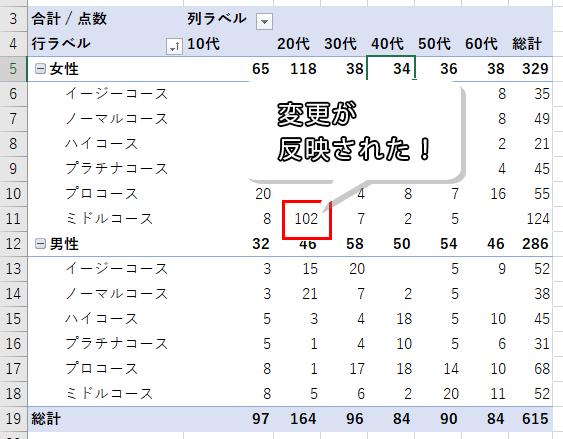 元データの変更がピボットテーブルに反映された画像