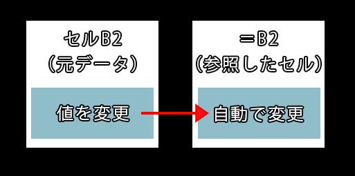 セルのリンクのイメージ