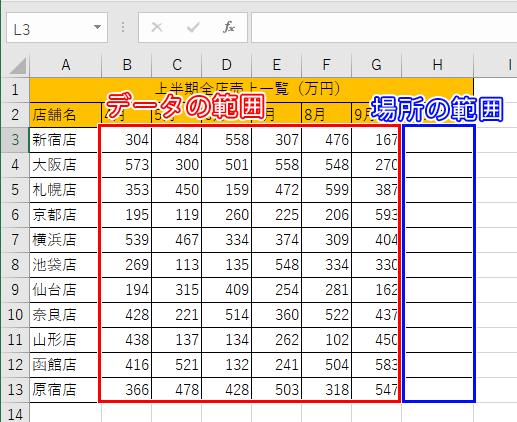データの範囲と場所の範囲