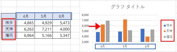 例題の表とグラフ