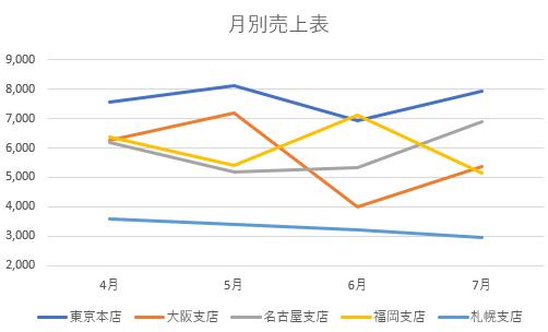 例題の折れ線グラフ