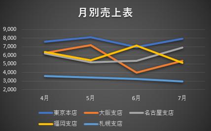 グラフのスタイルを変えた画像