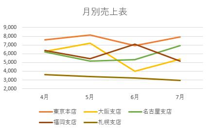 グラフの色が変更された画像