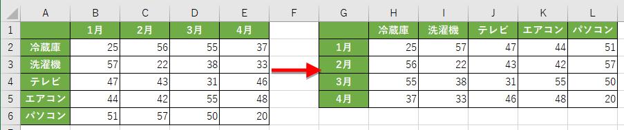 行と列を入れ替えたい表
