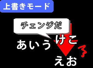 上書きモードのイメージ
