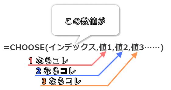 CHOOSE関数のイメージ